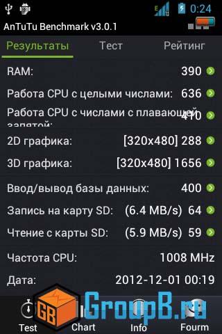 ZTE 790 антуту