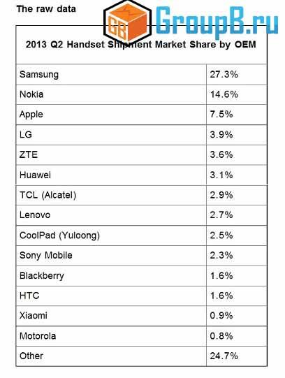 лучшие производители смартфонов 2013