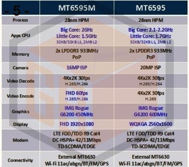 MediaTek LTE