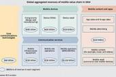 Мобильные технологии— финансовый отчет