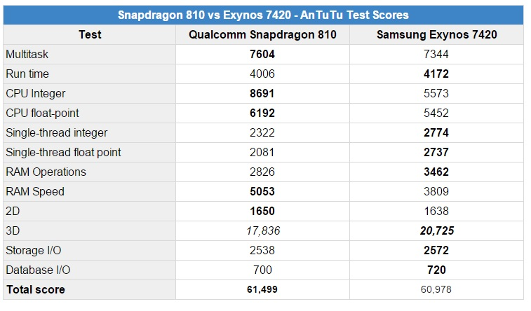 Samsung Exynos 7420 antutu
