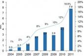 Статистика продажи смартфонов