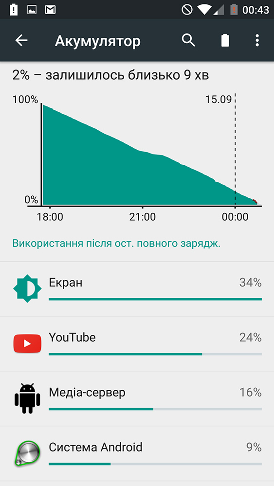 Oneplus two