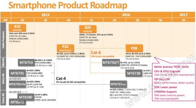 Mediatek roadmap
