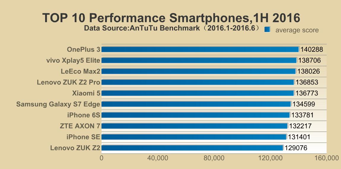 лучшие смартфоны 2016 года