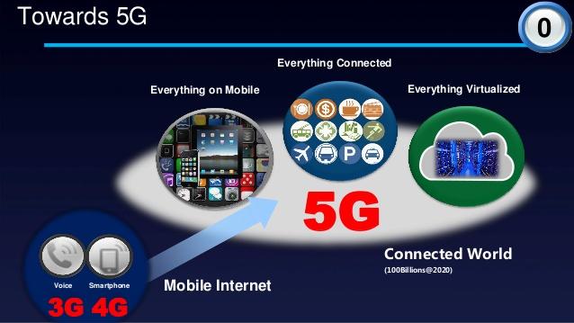 Huawei тестирует 5G интернет!