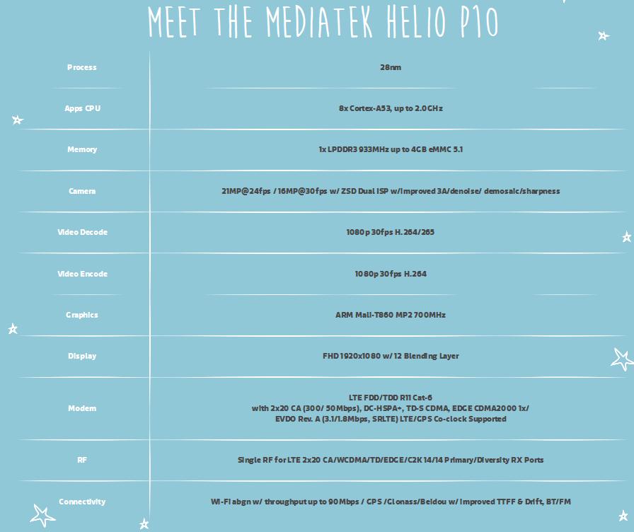 Helio P10