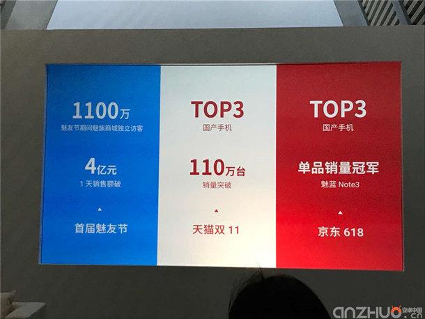 Объем поставок смартфонов Meizu в