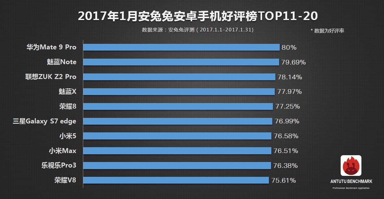 antu top 10 2017