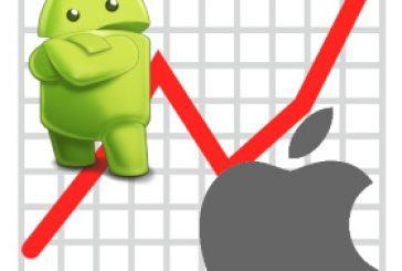Доля устройств на базе Android и iOS составляет 99.6%
