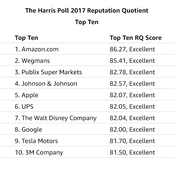 Harris Poll Amazon