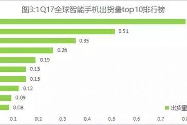 Топ-10 мировых лидеров по объемам поставок смартфонов