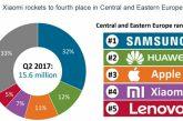 Xiaomi покоряет Европу бюджетными смартфонами
