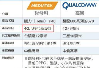 Mediatek разрабатывает новый процессор Helio P40