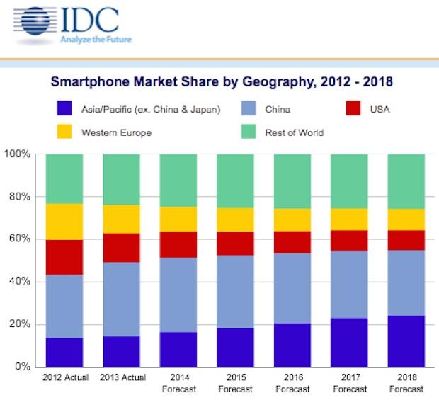 smartphone price grow up