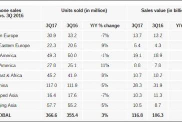 За 2017 год смартфоны подорожали на 7%