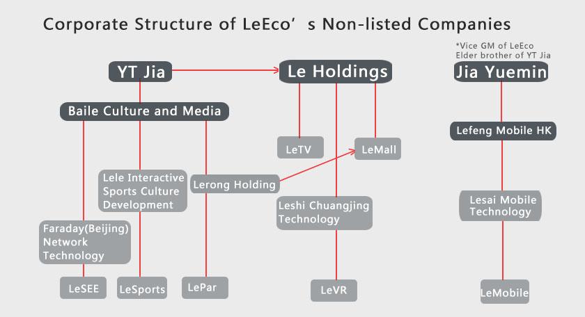 leeco company