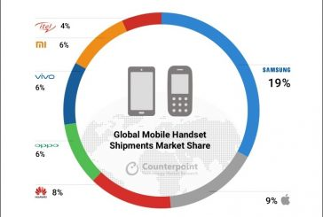 Количество проданных смартфонов в 2017 выросло на 5%