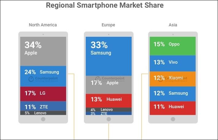 количество проданных смартфонов