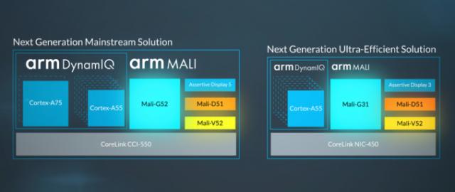 ARM Mali G52 G31