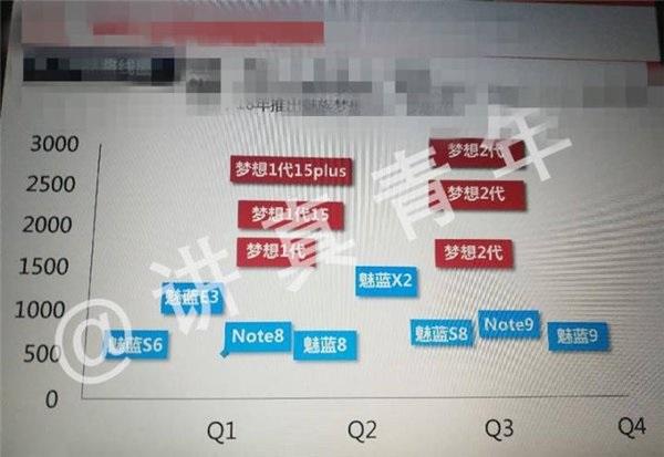 Roadmap Meizu