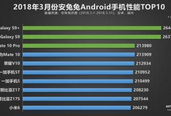 AnTuTu: Лучшие смартфоны за март 2018