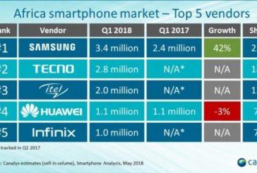 Самые популярные бренды смартфонов в Африке