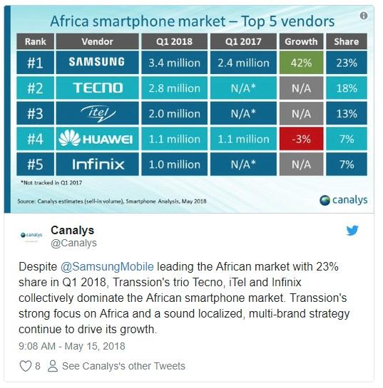 Топ 5 вендоров в Африке