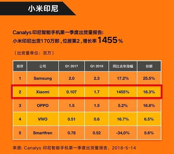 Xiaomi бьет рекорды