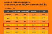 Xiaomi бьет рекорды как в Китае, так и за его пределами