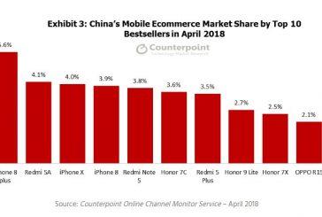 TOP-10 самых продаваемых смартфонов в Китае