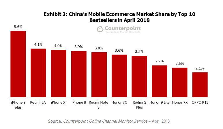TOP-10 самых продаваемых смартфонов