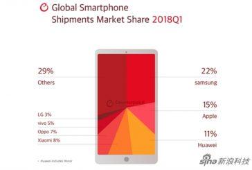 Samsung возглавил мировые поставки смартфонов в первом квартале 2018 года
