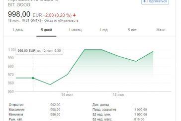 Компания Google инвестирует 0.55 млрд долларов в JD.COM