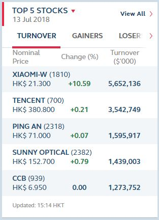 Xiaomi акции