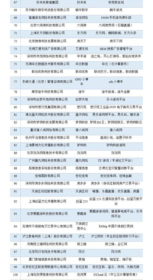 топ-100 китайских компаний