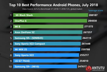 Рейтинг Android – устройств от AnTuTu за июль